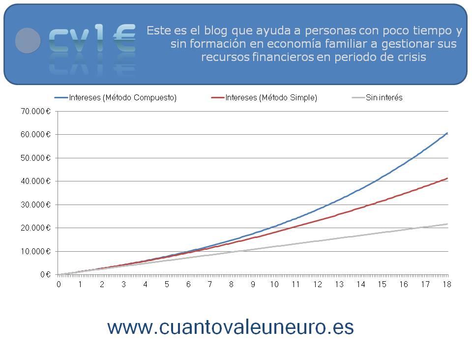 Grafico Interés compuesto CV1€